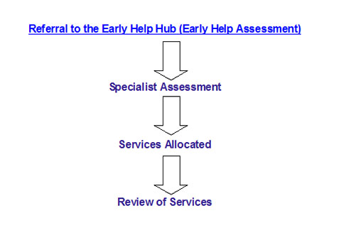 Referral to the Early Help Hub