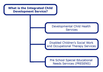 the integrated child development services essay Alleviating services to continue to carry out their work at level three and four( early intervention and the big society localised communities offering targeted and universal services, offering programmes in local areas, enabling school readiness and enhancing a child development when difficulties arise, not just focusing around particular.